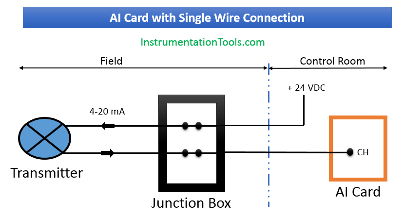 AI Card with Single Wire Connection