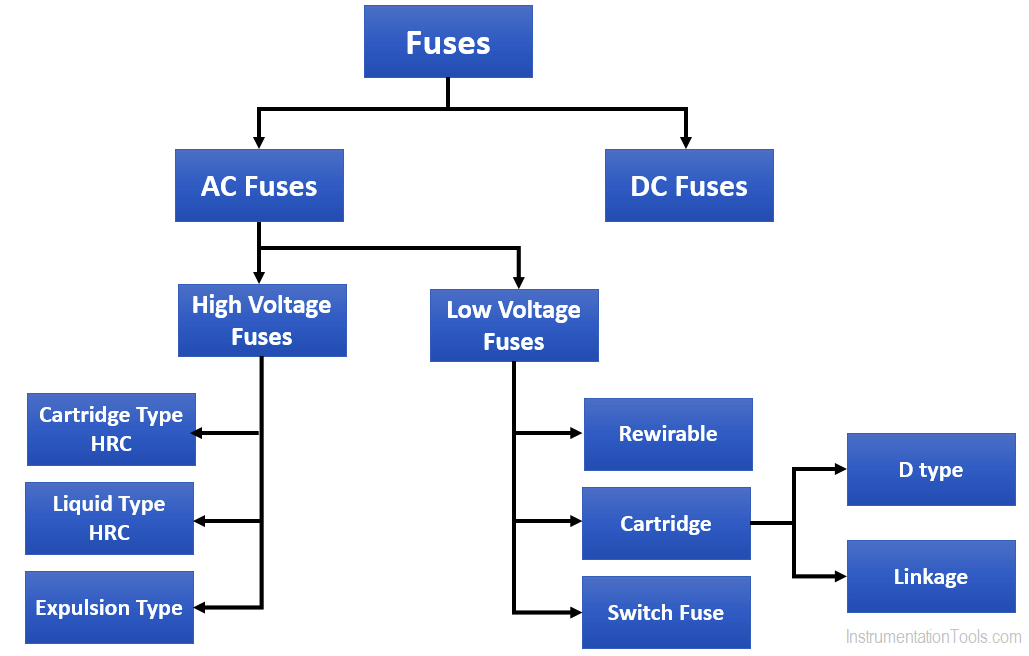 Classification of Fuses