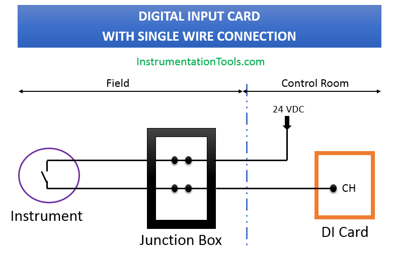 Digital Input Card With Single Wire Connection