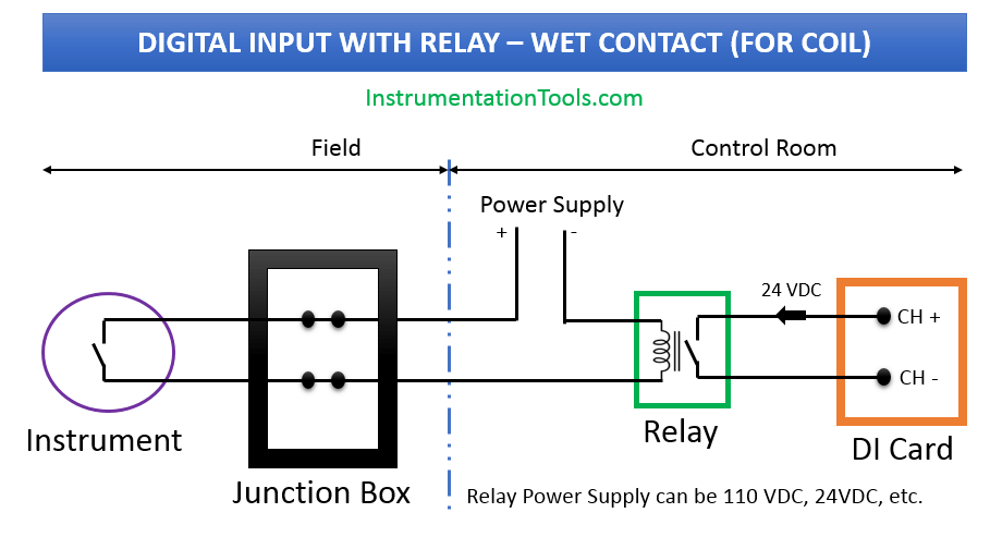 Digital Input Card with Relay and Wet Contact