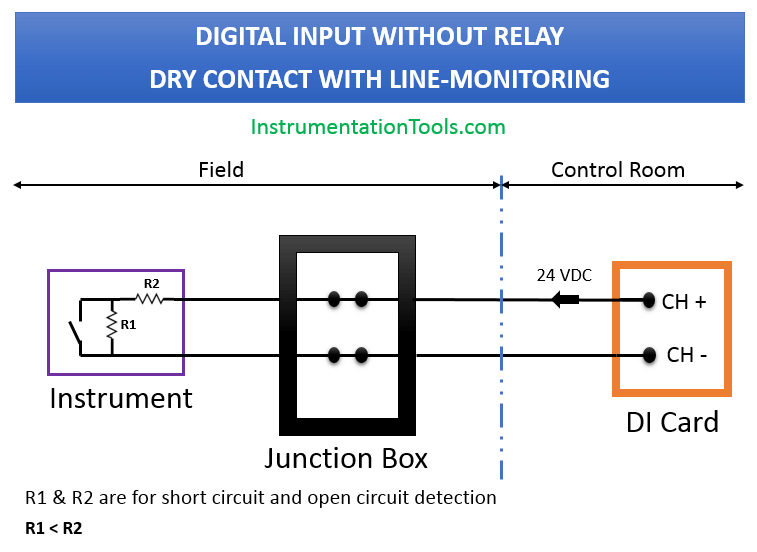 Digital Input With Line Monitoring