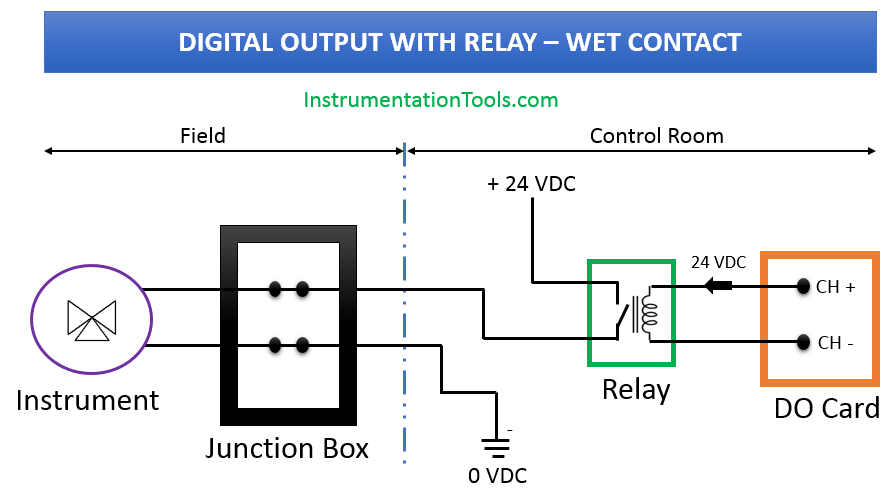 Digital Output Card With Relay and Wet Contact