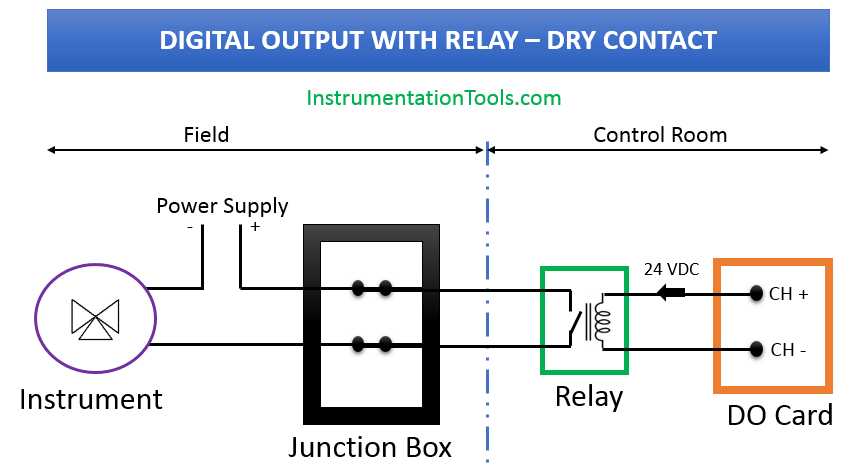 Digital Output with Dry Contact