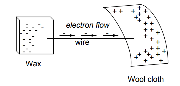 Electron Flow in Wax and Wool Cloth Example