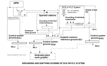 Grounding or Earthing Scheme in DCS or PLC Systems