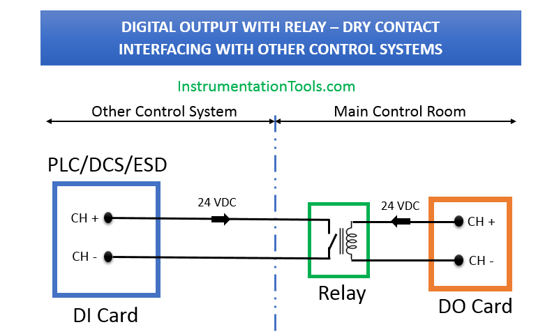 Interfacing with PLC or DCS Control Systems Wiring