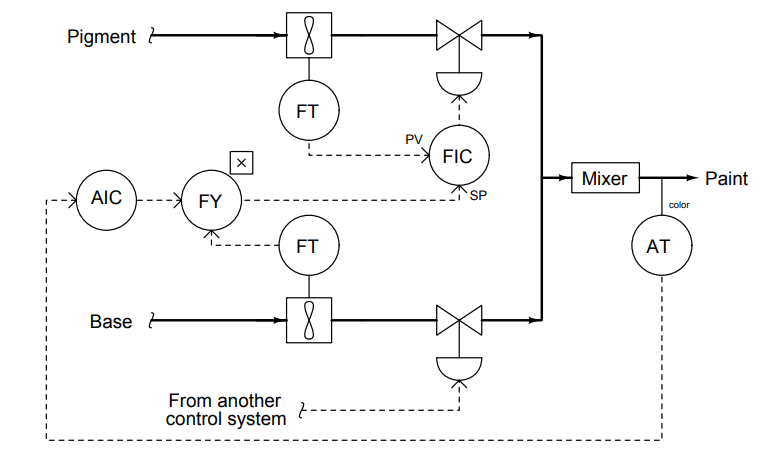 Question on Analytical Controller