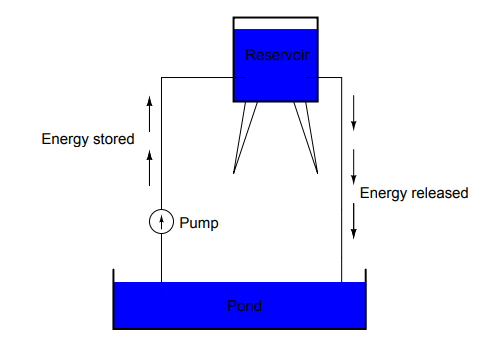 Reservoir Example for Voltage - 1