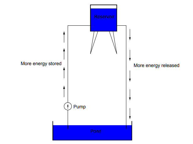 Reservoir Example for Voltage - 2
