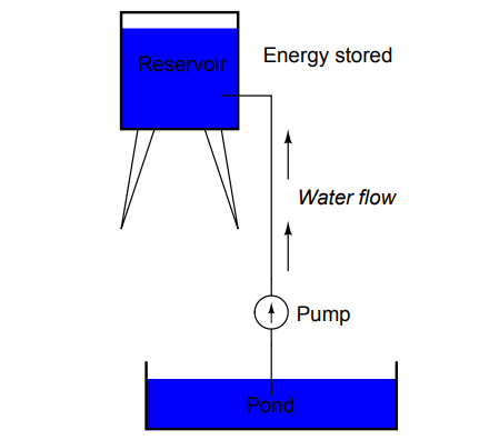 Reservoir Example for Voltage Analogy