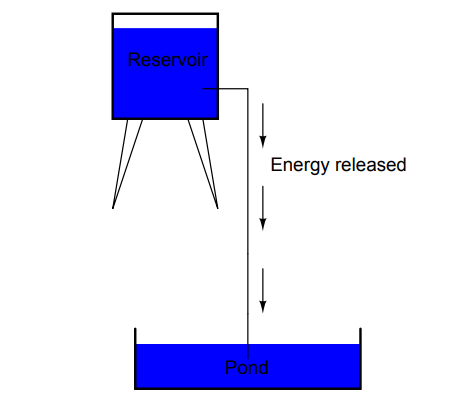 Reservoir Example for Voltage