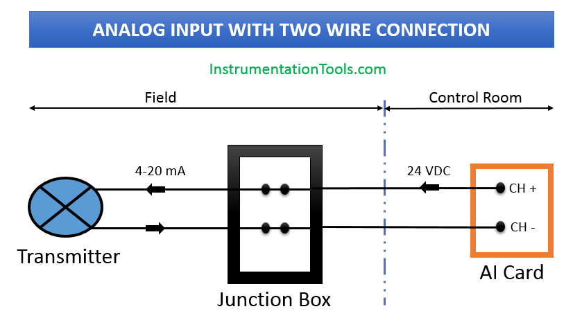 Two-wire Connection with AI Card