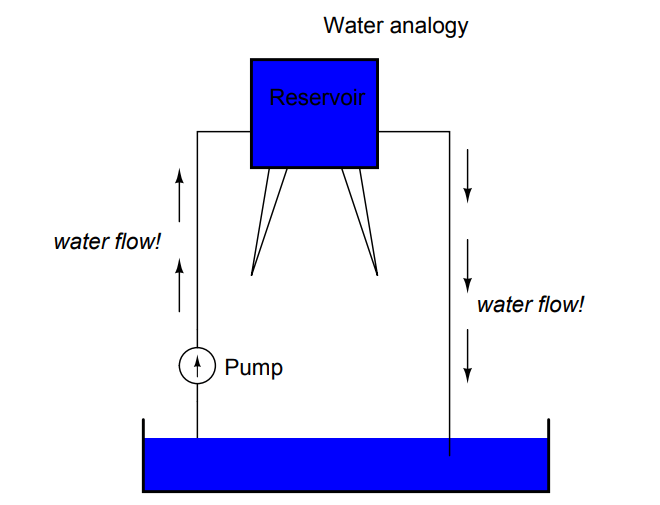 Water Analogy of Electric Circuit