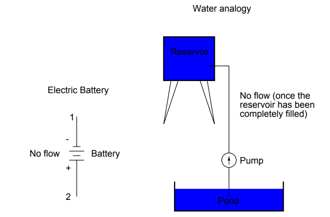 Water Reservoir and Pump Analogy