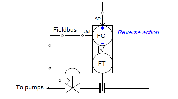 feedforward system example