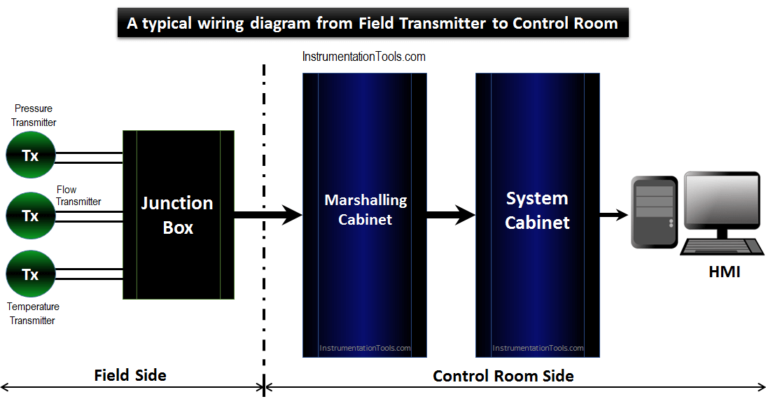 A typical wiring diagram from Field Transmitter to Control Room