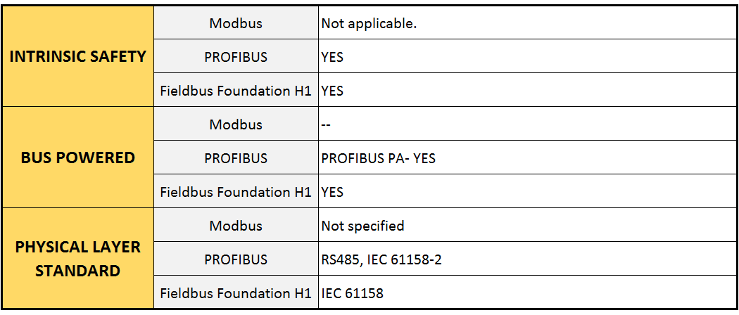 Difference between Modbus, Fieldbus, Profibus