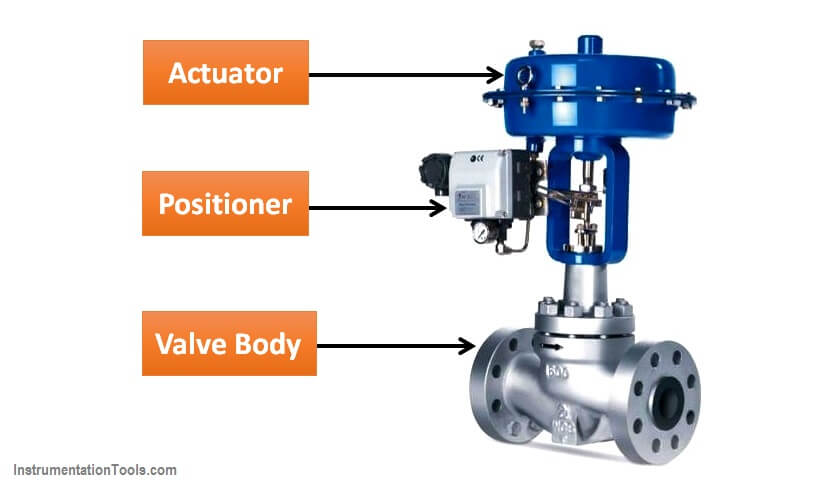 Main Parts of Control Valve