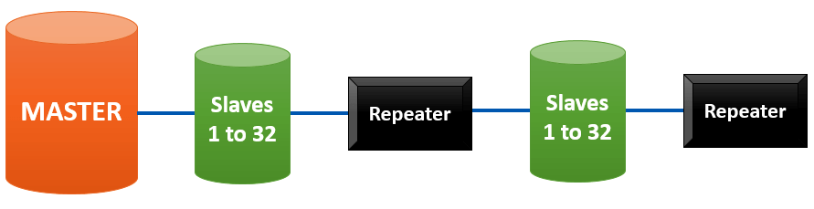 Modbus with Repeater