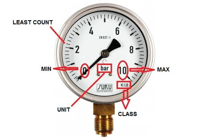 Pressure Gauge Calibration Procedure