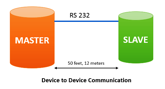 Modbus Point to Point Communication