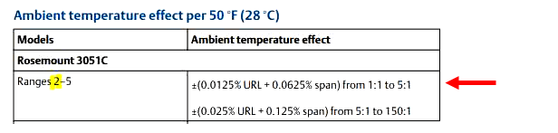 Ambient Temperature Effects of Emerson Transmitter