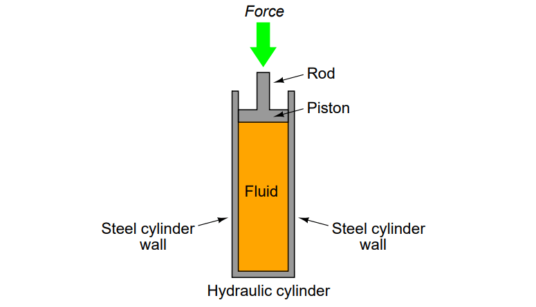 Force exerted on hydraulic cylinder
