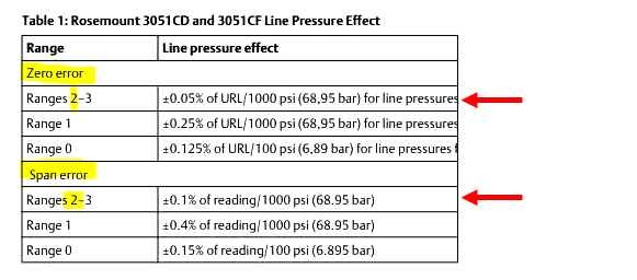 Line Pressure Effects on Emerson Transmitter