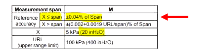 Reference Accuracy of Calibrated Span