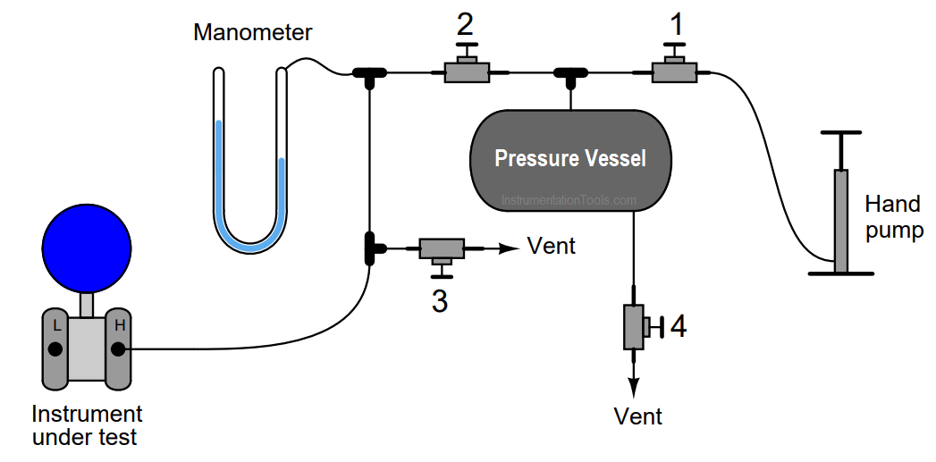 pressure transmitter calibration setup