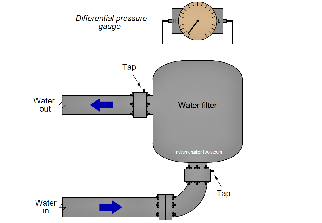 Connect the Differential Pressure Gauge at the Filter