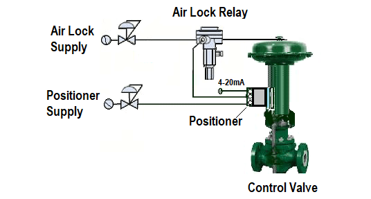 Control Valve with Air Lock Relay
