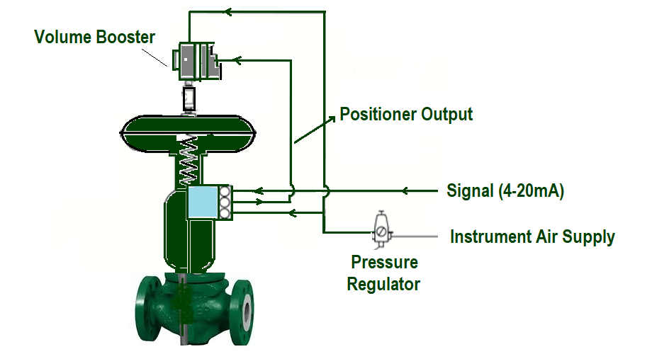 Control Valve with Volume Booster