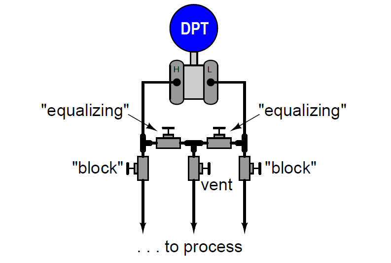 Differential Pressure Transmitter with 5 Way Manifold Valve