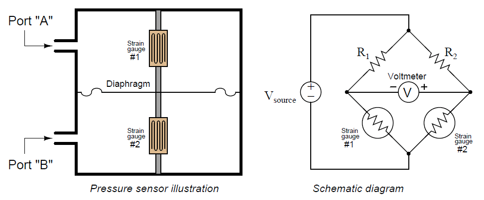 Differential Pressure Sensor with pair of Strain Gauges