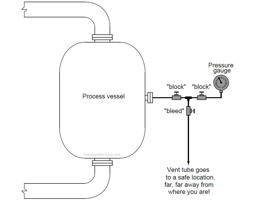 Double Block and Bleed Valves Opening or Closing Sequence