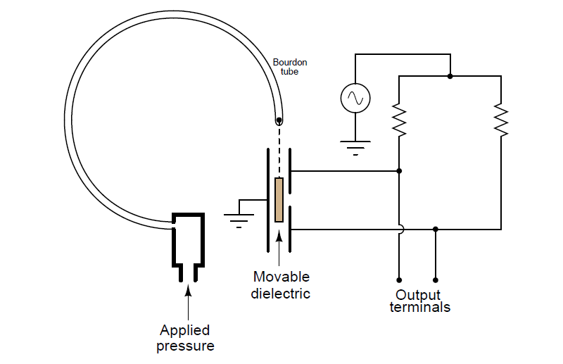 Electronic Pressure Transmitter with Differential Capacitor