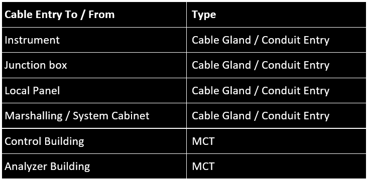 Instrument cable entry type
