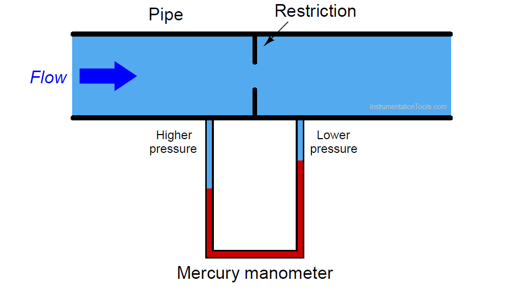 Manometer Measures Differential Pressure