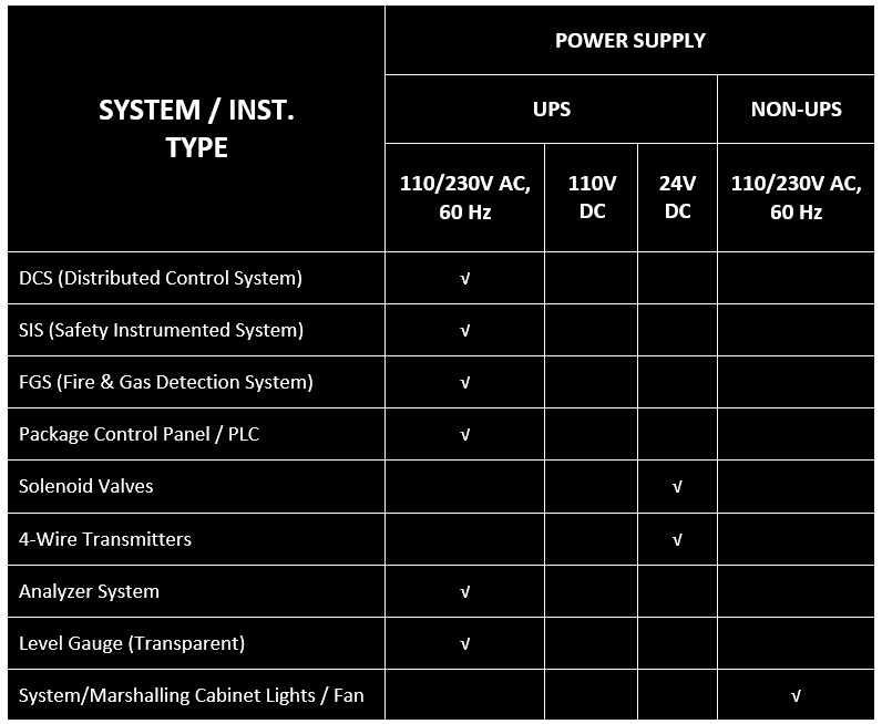 Power Supply Requirements of Instrumentation Systems