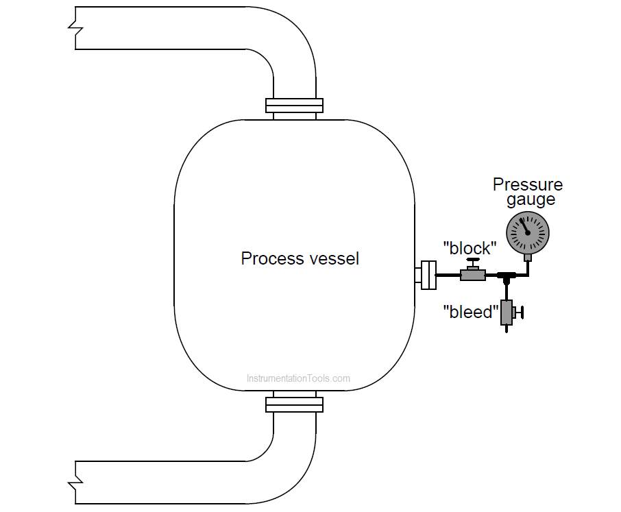 Pressure Gauge with Block and Bleed Valves