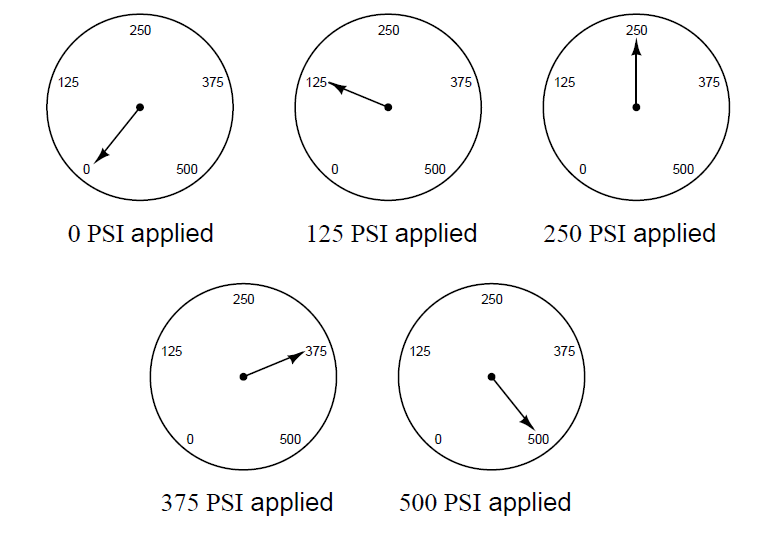 Pressure gauge is subjected to five different pressures