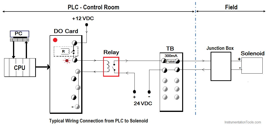 Wiring-Connection-from-PLC-to-Solenoid-Valves
