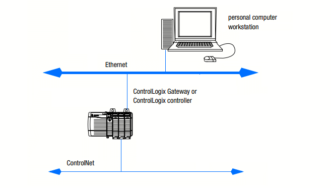 Allen Bradley Ethernet Network