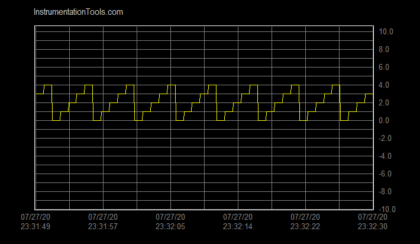 Real-time and historical SCADA Trends