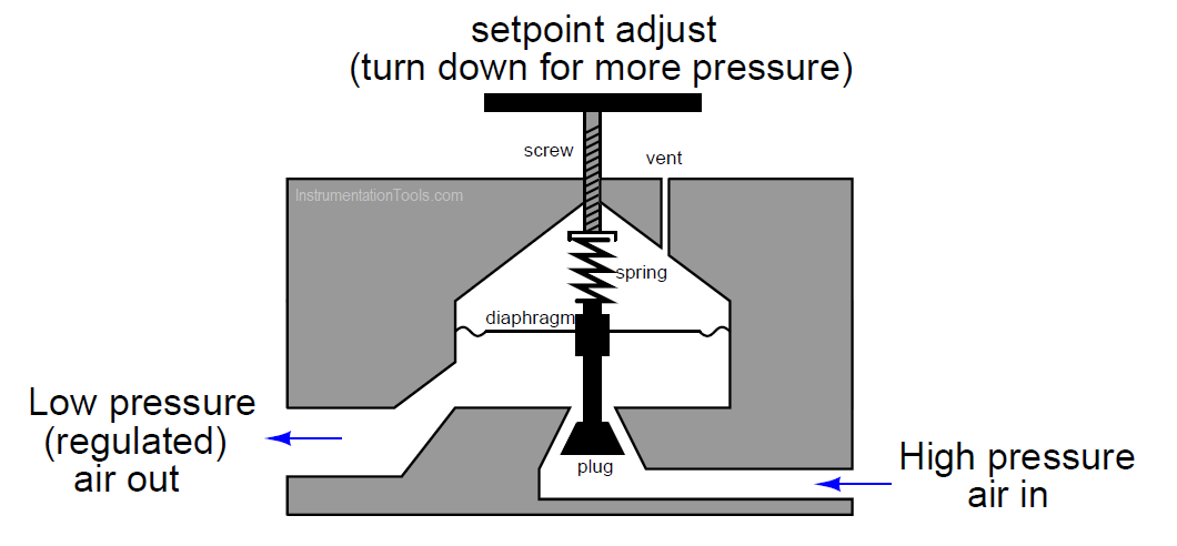 Air Pressure Regulator cut-away diagram
