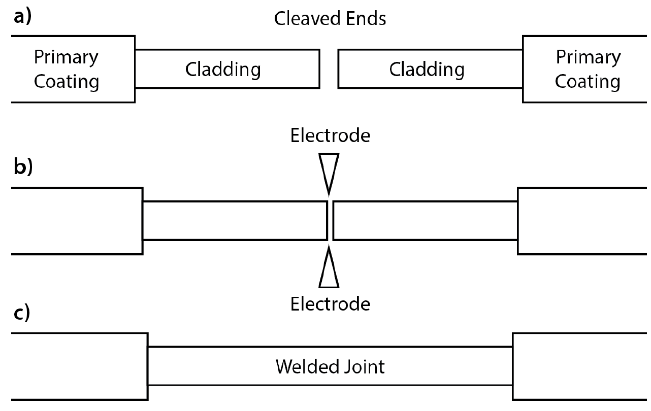 Fiber Optic Cable Fusion Splicing