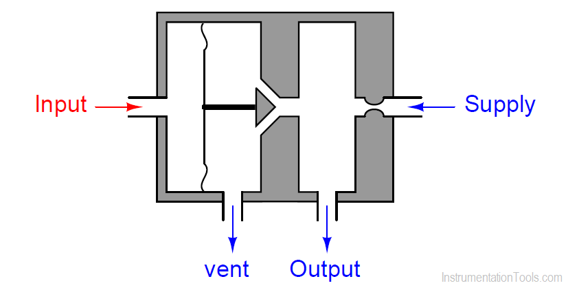 Pneumatic Relay Operation