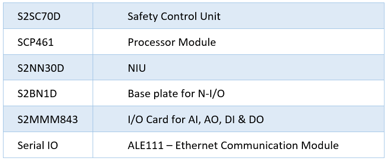 Prosafe RS IO Modules