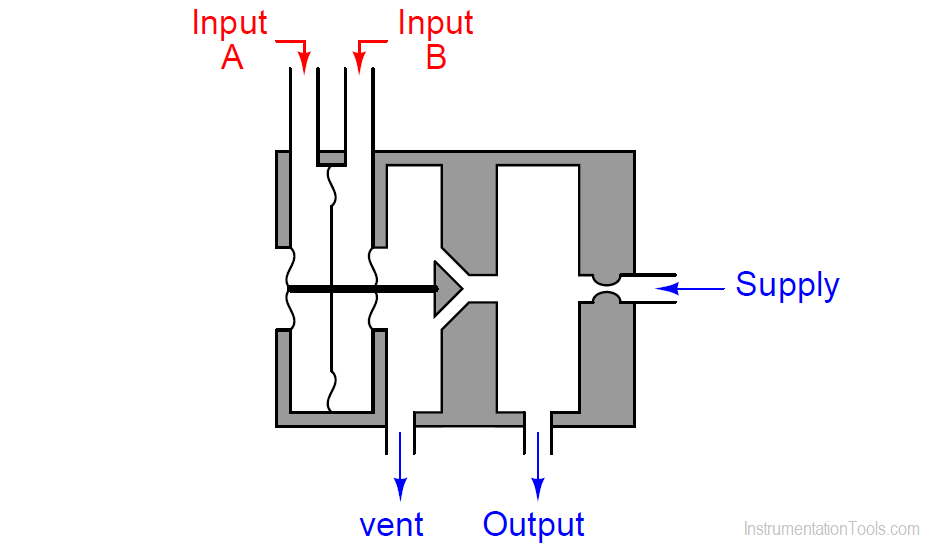 Pneumatic Relay using two Diaphragms